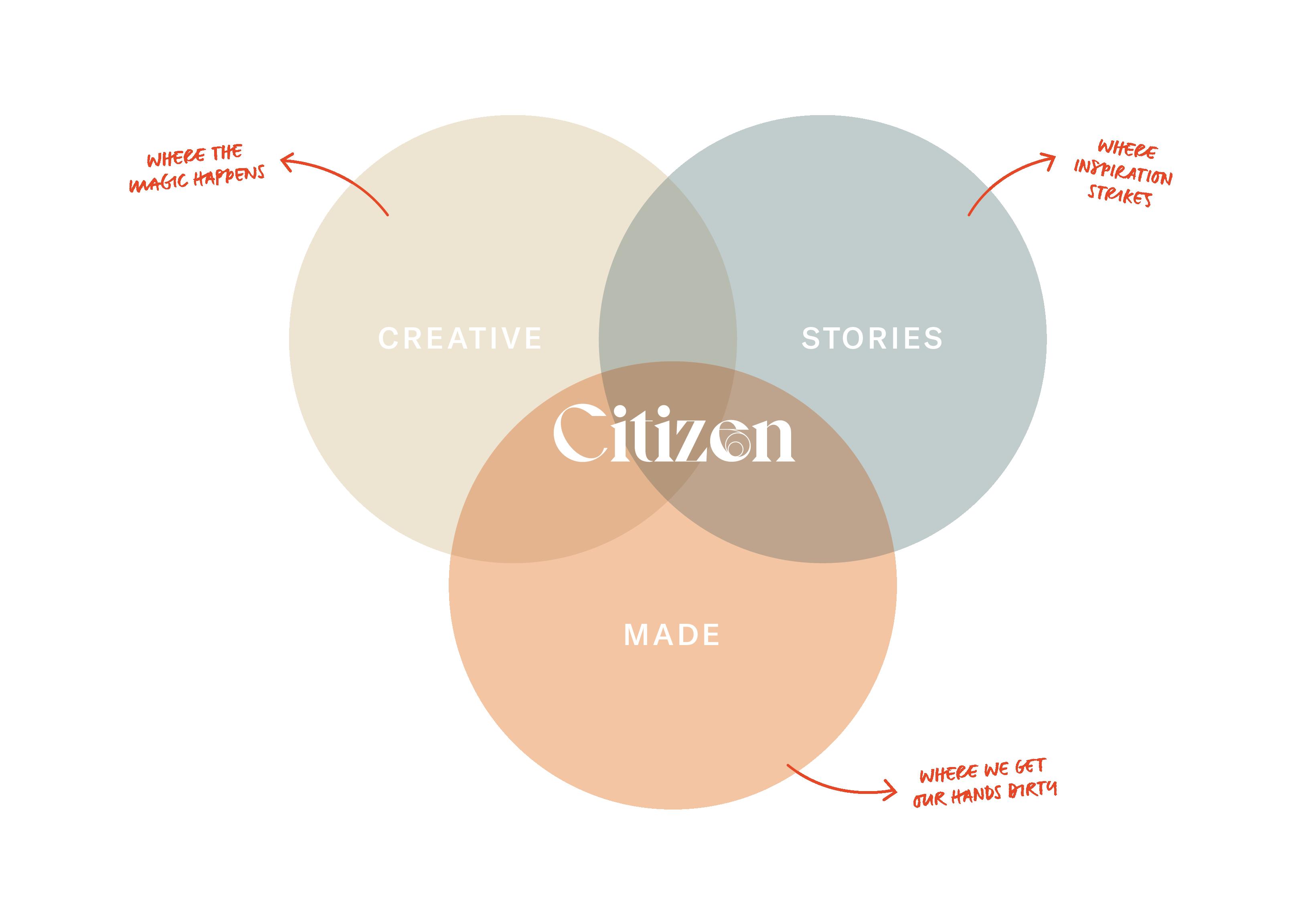 Citizen_Venn-Diagram_V3-01